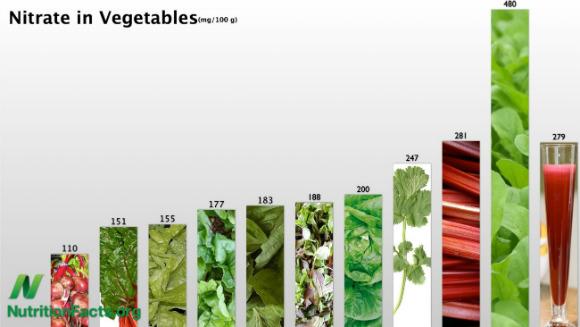 nitratos en vegetales-w580